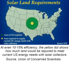 Solar Land Requirements